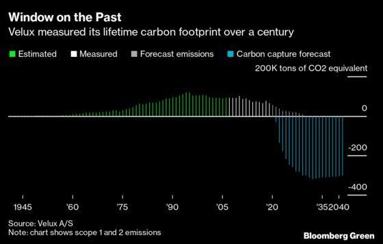 Companies Start Paying Off 'Carbon Debt' to Erase Past Sins