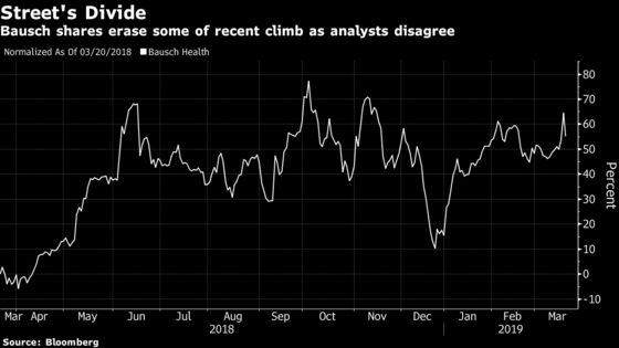 Bausch Health Shows Again It's Among Most Divisive Stocks