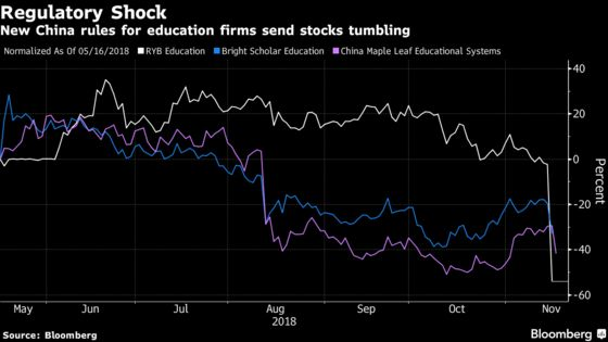 China's Kindergarten Crackdown Is the Latest Disaster for Stocks