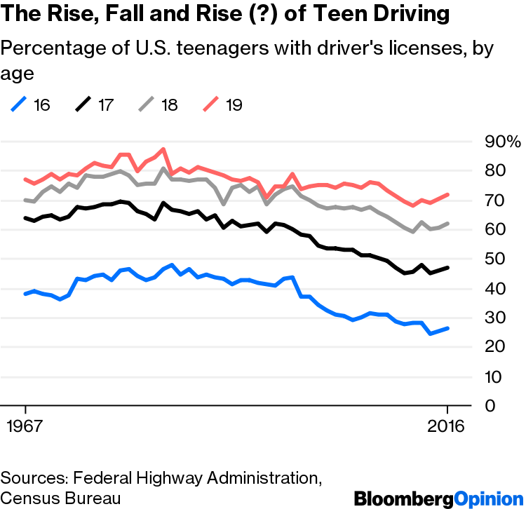 Teenagers Are Driving Again After Hitting Bottom in 2014