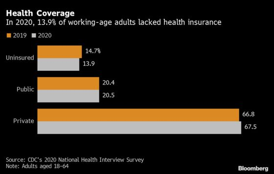 More Americans Covered by Health Insurance in 2020, CDC Says