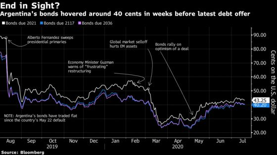 Argentina's Creditors Join Forces to Demand Better Terms