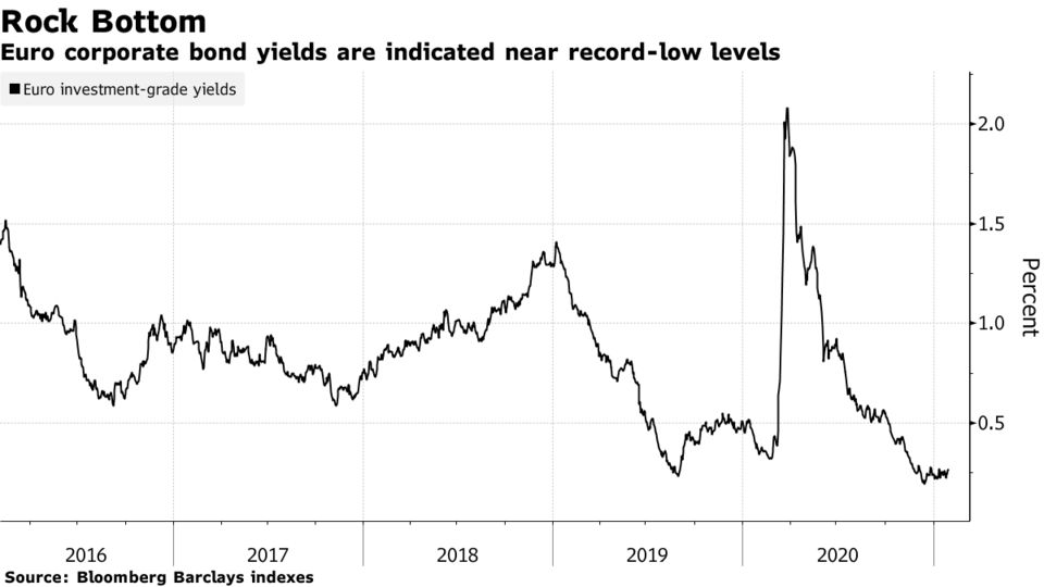 Euro corporate bond yields are indicated near record-low levels