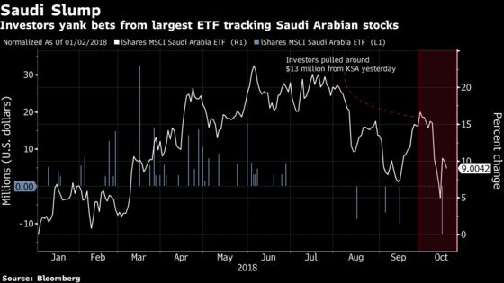 Saudi Arabia ETF Sinks as Mnuchin Pulls Out of Riyadh Conference