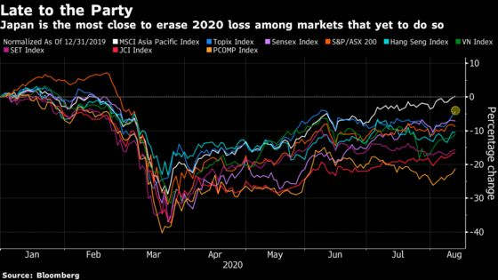 Japan's World-Beating Stocks Are Shrugging Off GDP Woes