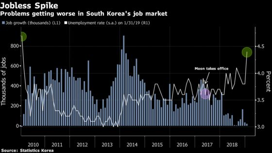 Worst Korean Jobs Figures in Nine Years Undermine Moon's Agenda