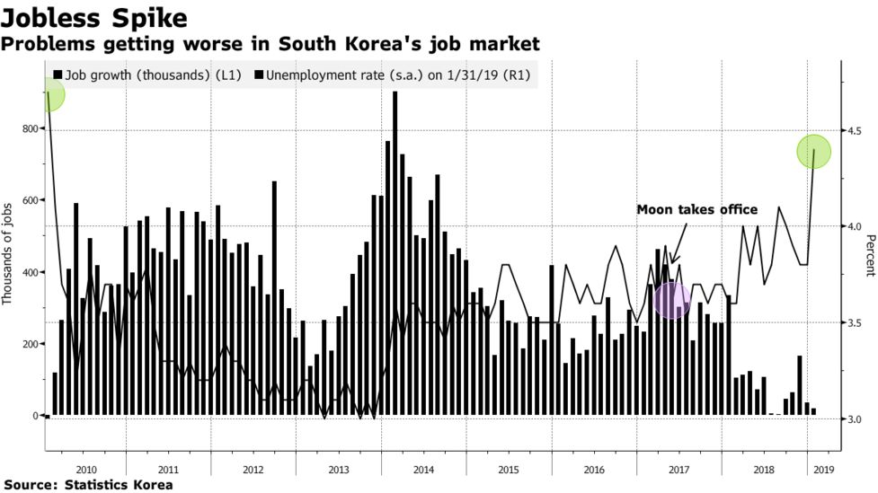 Worst Korean Jobs Figures in Nine Years Undermine Moon's Agenda