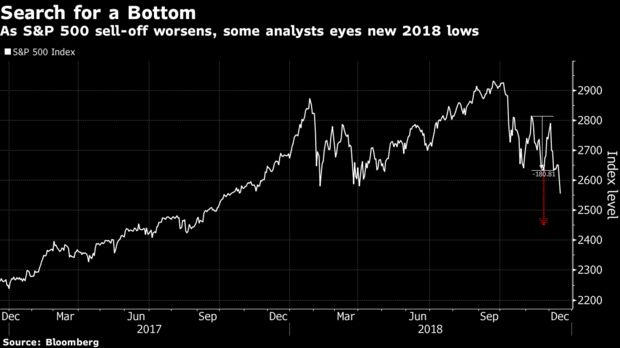 As S&P 500 sell-off worsens, some analysts eyes new 2018 lows