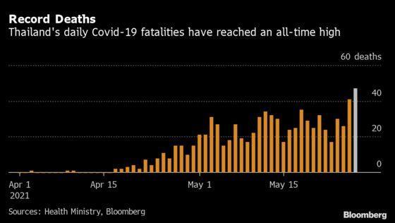 Thai Capital Starts Vaccine Bookings as Deaths Reach Record