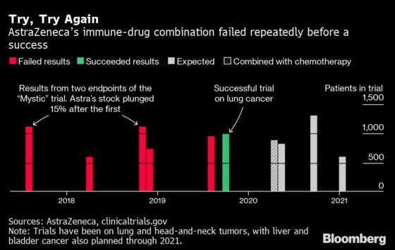 Miracle Cancer Drugs Are Making Big Pharma Billions. Others Are Getting Left Behind