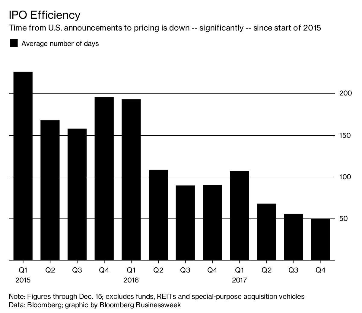 U.S. IPOs in Short Order