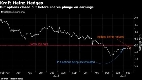 Kraft Heinz Options Investors Foiled by Poorly Timed Put Sales