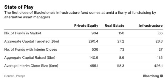 Blackstone Nears First Close of $5 Billion for Infrastructure Fund