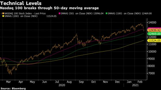 SPAC, Hedge Fund, Growth Stock Pain Builds in $1 Trillion Rout