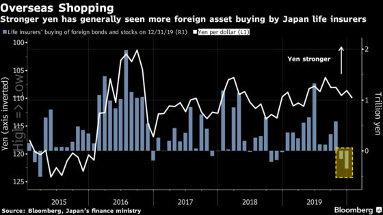Weaker Yen Means Japan's Big Bond Buyers Shy From Foreign Debt