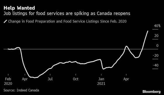 Spike in Restaurant Job Listings Bodes Well for Canada's Recovery