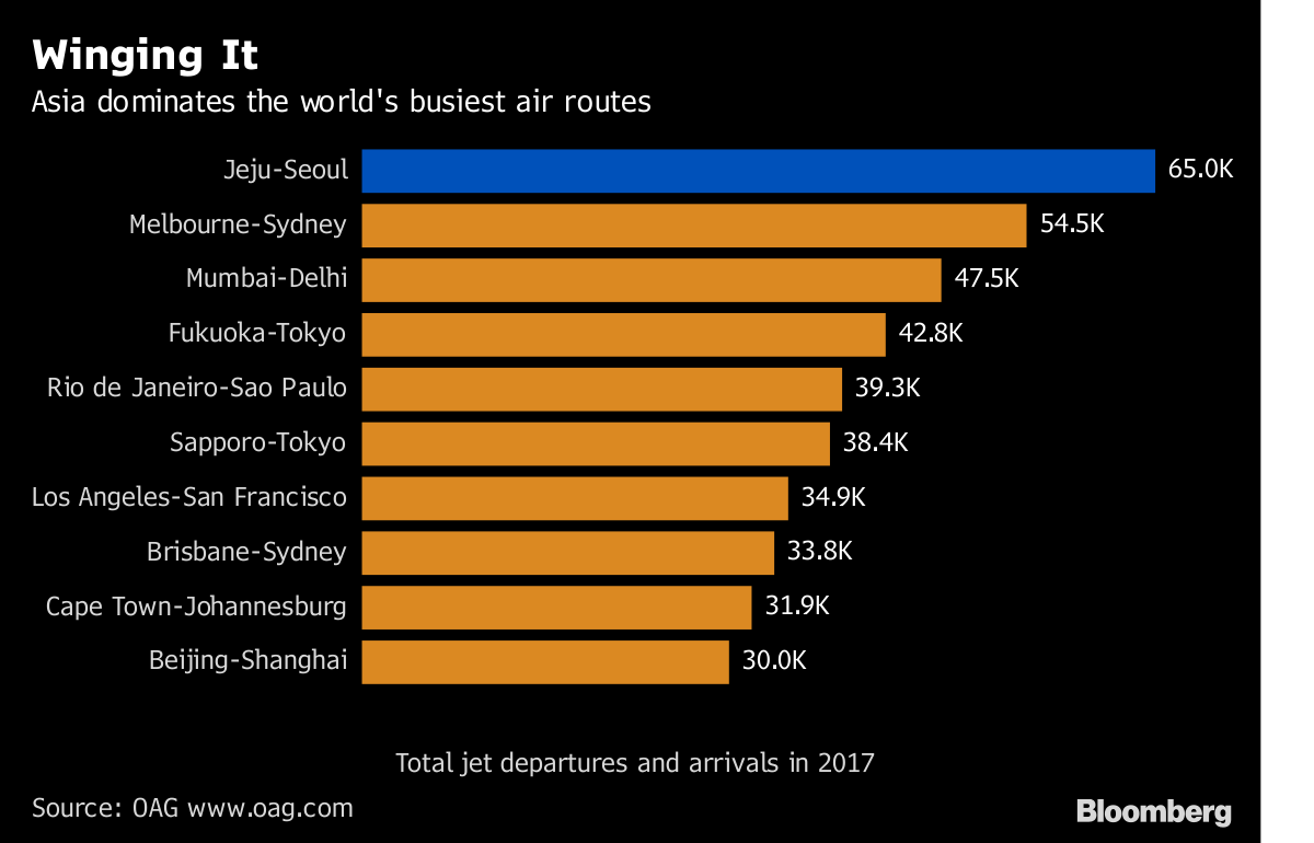 These Are the Busiest Air Routes in the World - Bloomberg