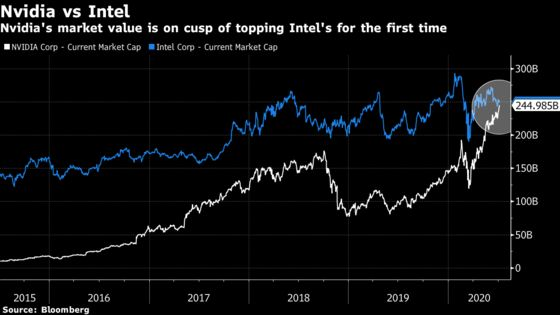 Nvidia on Cusp of Topping Intel in Market Cap After 70% Gain