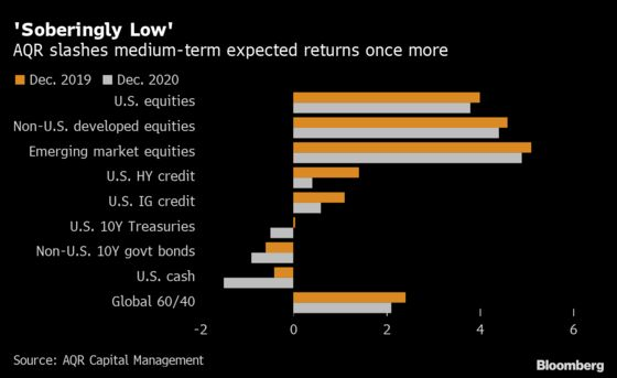 AQR Cuts 60/40 Outlook Again With 'Depressed' Returns Everywhere