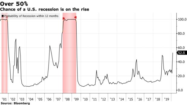 Chance of a U.S. recession is on the rise