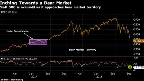 Wall Streeters Are Priming for a Tradeable Bounce: Taking Stock