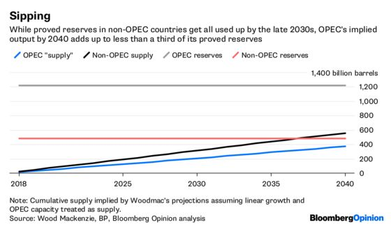 Looking for Stranded Oil? Start With OPEC