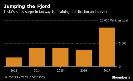 Norwegians Quietly Revolt Against Tesla