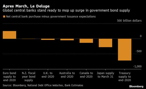 A $1 Trillion Glut of Bonds Is Dwarfing Central-Bank Demand