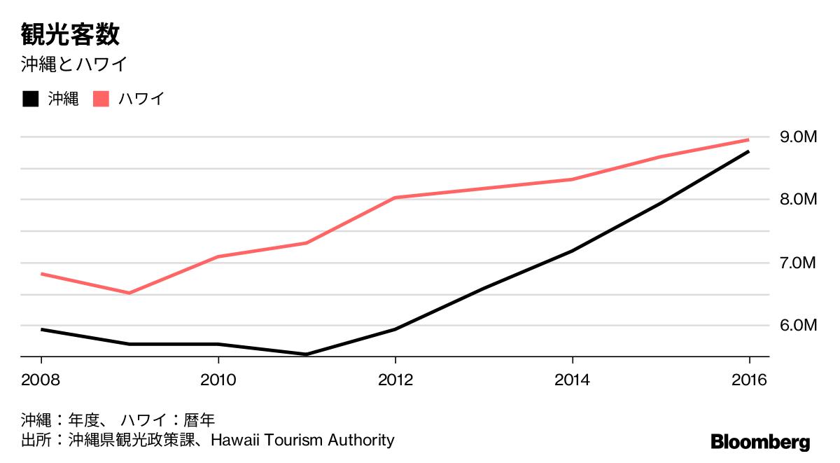沖縄県:初のハワイ超えの勢い、世界の観光客数-アジア取り込み