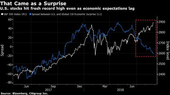 U.S. Stocks Add to Records, Treasuries Slump: Markets Wrap