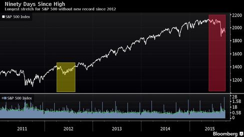 Longest stretch for S&P 500 without new record since 2012