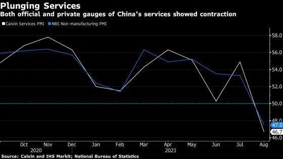China Counts Cost of Renewed Virus Shutdowns: Eco Week Ahead
