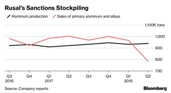 Rusal's Making Money But Stockpiling Metal as Sanctions Hit