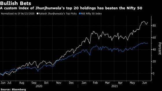 'Big Bull' Rakesh Jhunjhunwala Sees Years of Double-Digit India Stock Gains