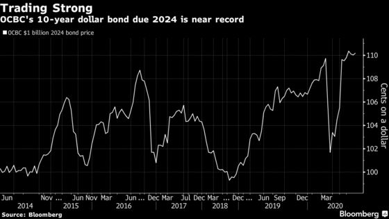Investors Pile Into OCBC's Biggest Dollar Bond in Six Years
