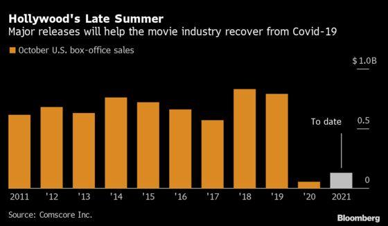 Bond Leads Movie Slate Making October New July for Cinemas