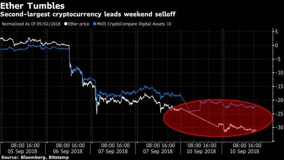 Crypto Wipeout Deepens to $640 Billion as Ether Leads Declines