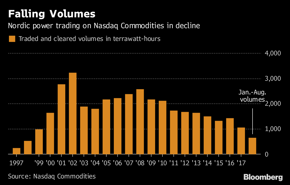 Nordic Power Whale Losses Are Blow to World's Oldest Market - Bloomberg