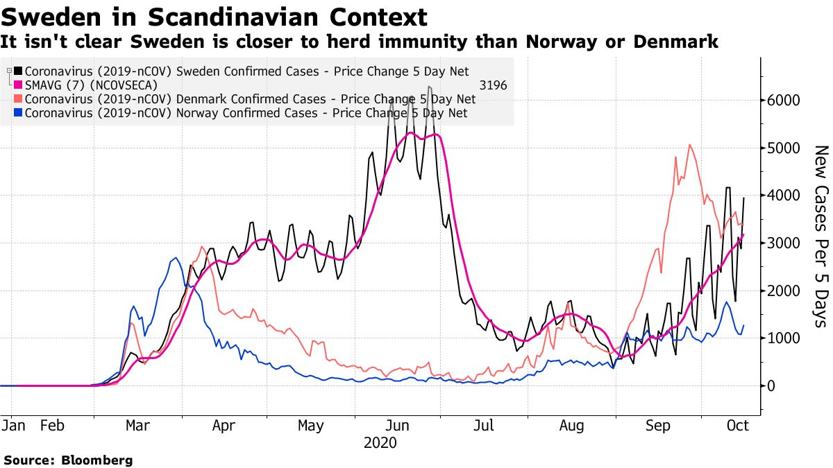 It isn't clear Sweden is closer to herd immunity than Norway or Denmark