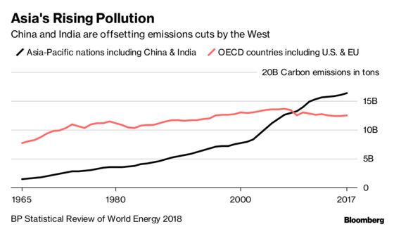 China Accuses Rich Nations of 'Backsliding' on Climate Pledges