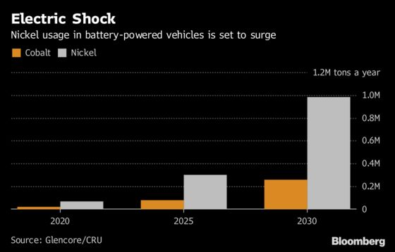 Nickel Is New Headache for Automakers as Cobalt Fears Abate