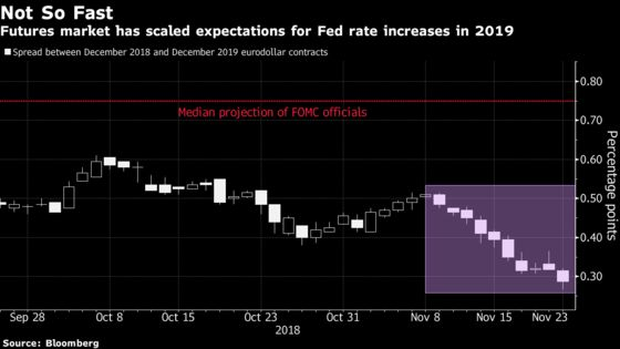 Bond Traders to Powell: The Ball Is in Your Court for 2019 Path