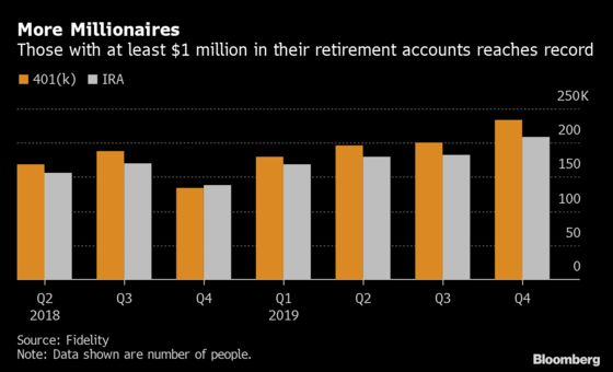 Retirement Millionaires Surge to Record in Roaring Market