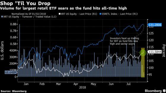 ETF Investors Go on a RetailShopping Spree