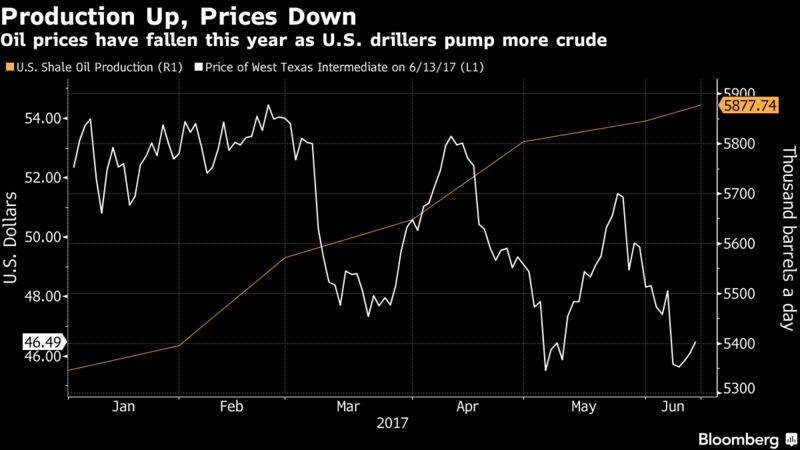 Shale Drillers May Be Digging Own Hole as Oil Flirts With