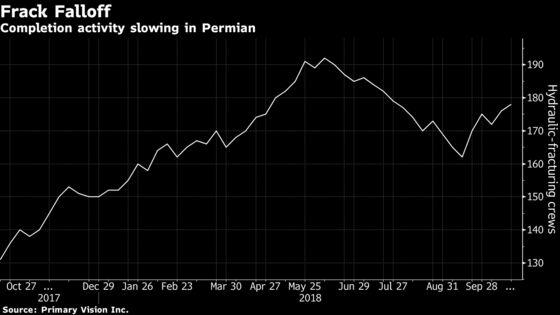 Halliburton's Outlook Overshadowed by Weak End to 2018