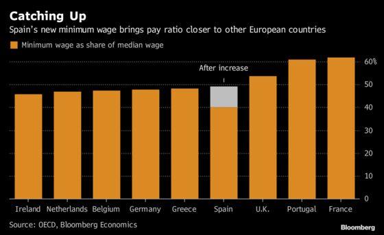 Spain's 22% Minimum Wage Hike Aligns Pay Ratio With EU Peers