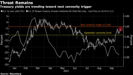 Big Short Builds in U.S. Bonds on Wariness of Convexity Trigger