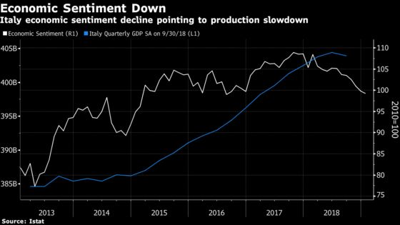 Italy Manufacturing Confidence Falls for 4th Straight Month