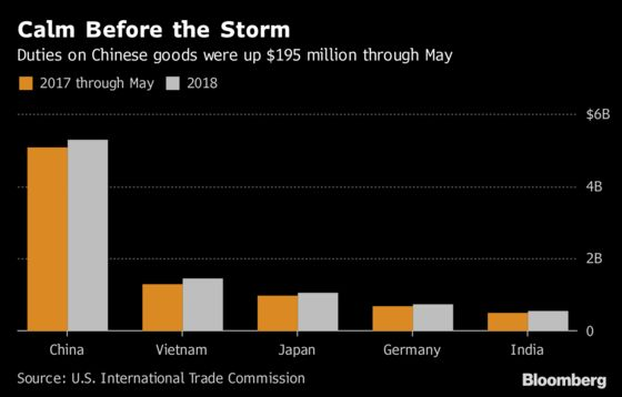 A 3.8% Jump in U.S. Duties on China Goods Is About to Get Bigger